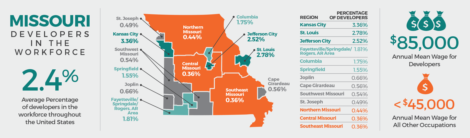 Missouri Developers in the Workforce Infographic