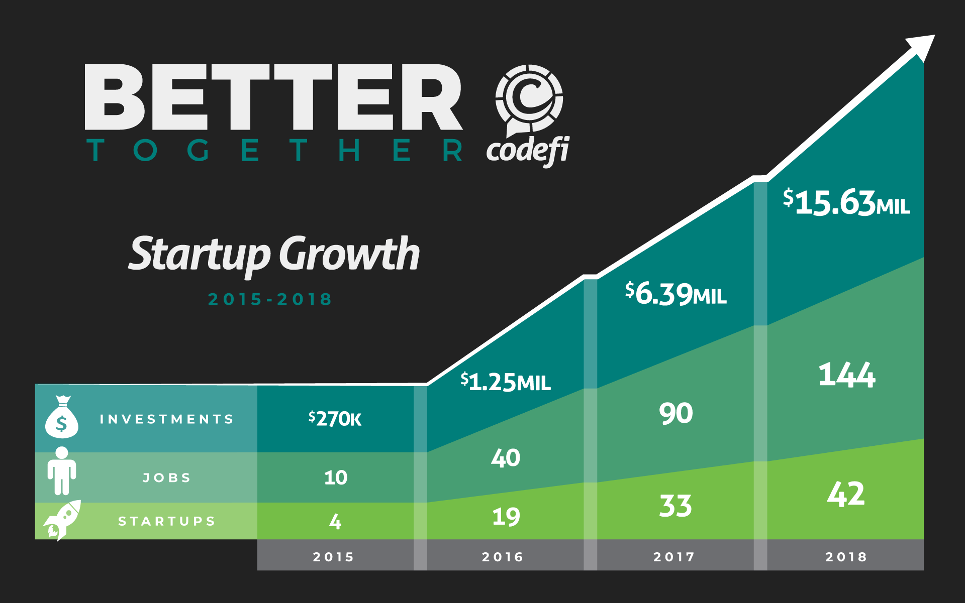 Startup Growth at Codefi, 2015-2018
