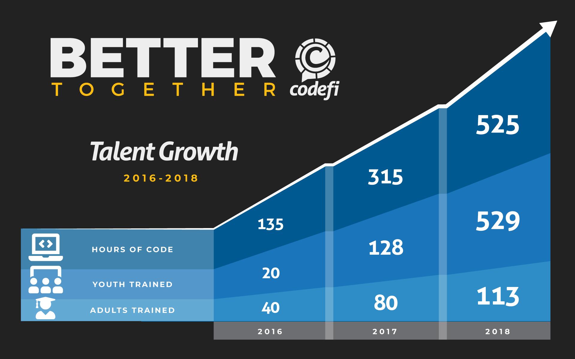 Talent Statistics at Codefi, 2016-2018