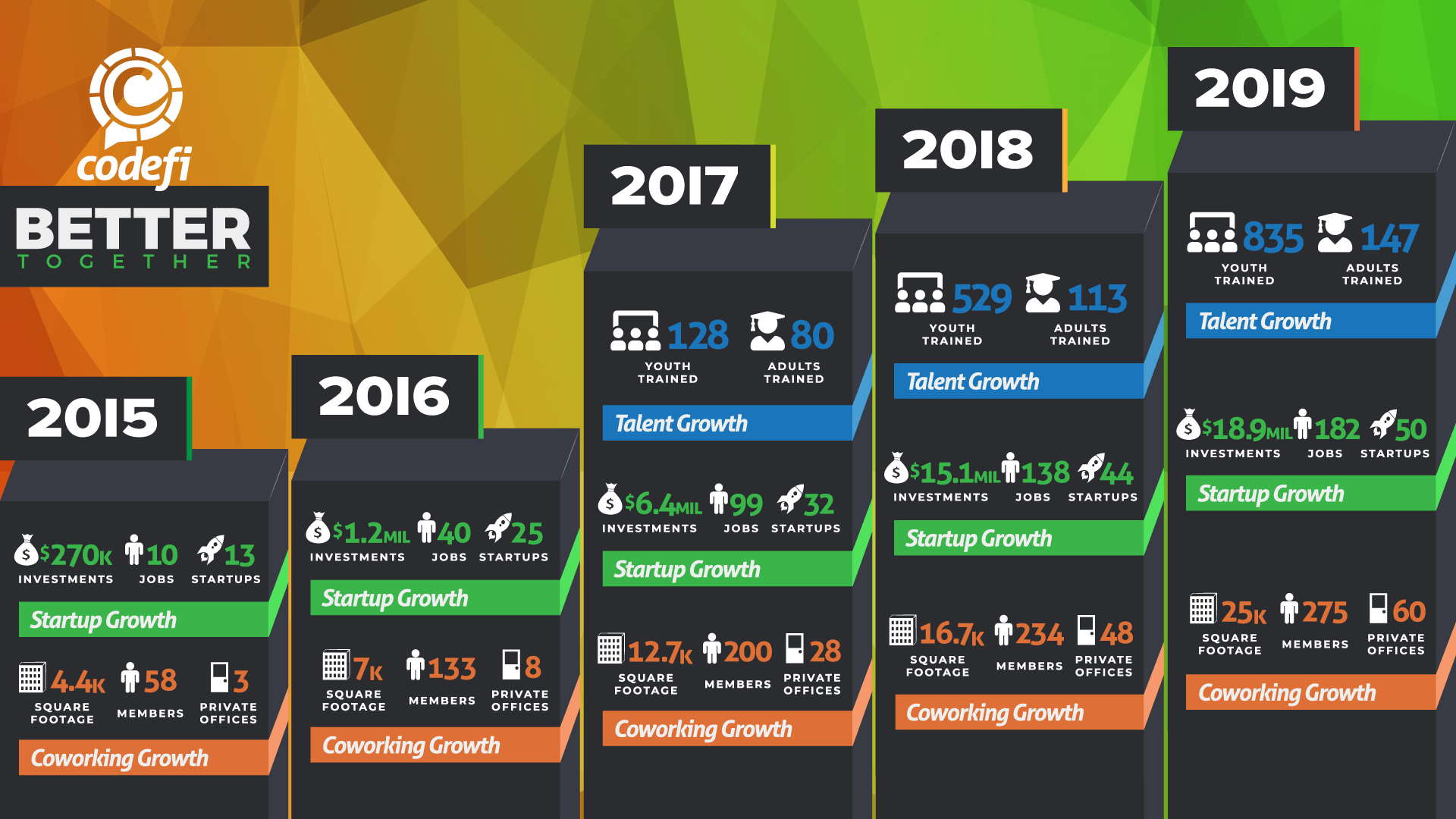 Codefi By the Numbers, 2015-2019