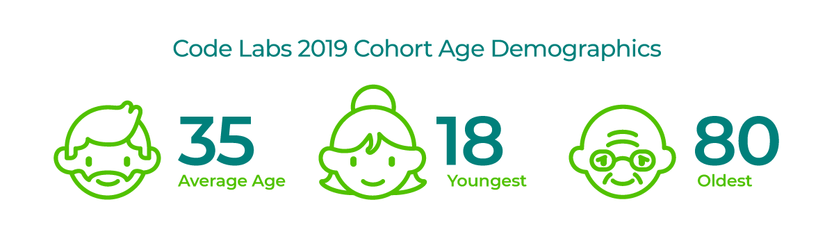 Code Labs 2019 cohort age demographics