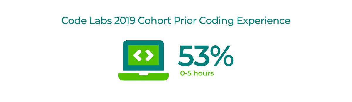 Code Labs 2019 cohort prior coding experience demographic