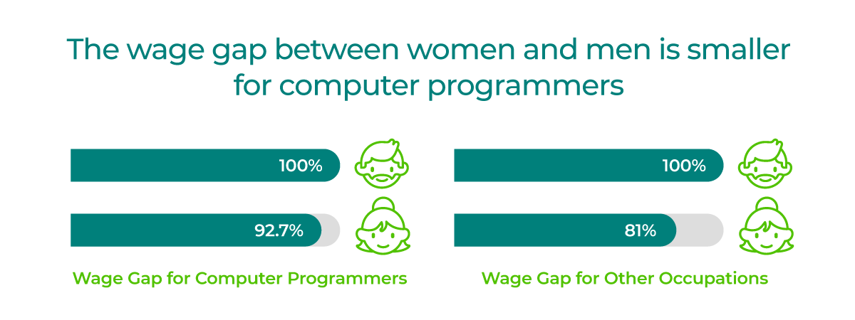 The wage gap between women and men is smaller for computer programmers; women's earnings as a percentage of men's are 92.7%, compared to only 81% in other occupations.