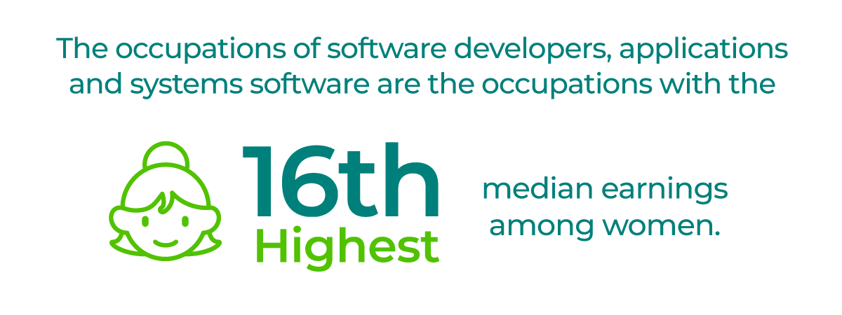 The occupations of software developers, applications and systems software are the occupations with the 16th highest median earnings among women.