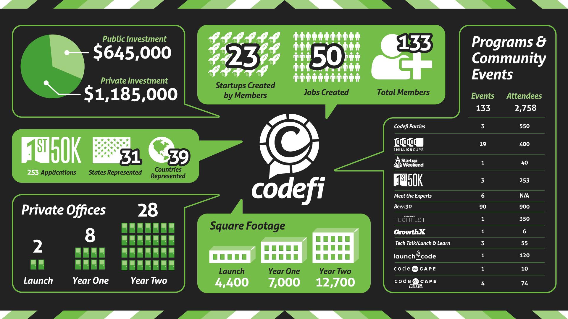 Codefi Infographic